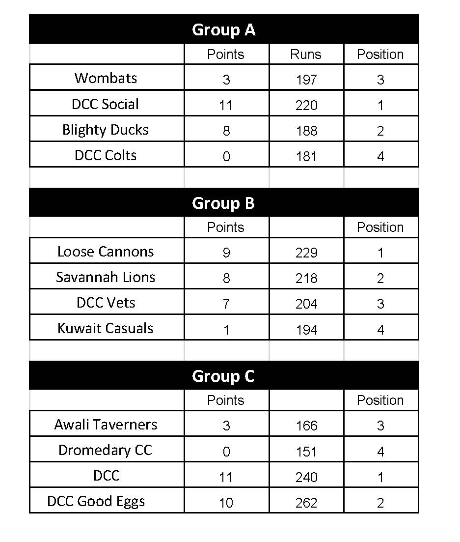 GCC Sixes Schedule - GroupsFinal